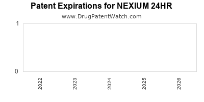Drug patent expirations by year for NEXIUM 24HR