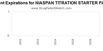 drug patent expirations by year for NIASPAN TITRATION STARTER PACK