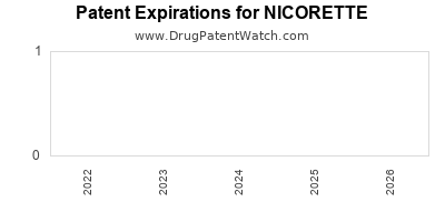 Drug patent expirations by year for NICORETTE