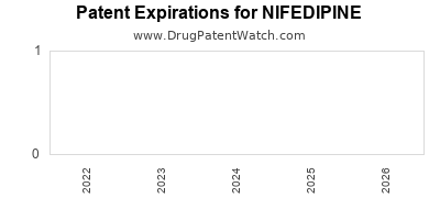 drug patent expirations by year for NIFEDIPINE