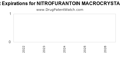 Drug patent expirations by year for NITROFURANTOIN MACROCRYSTALLINE