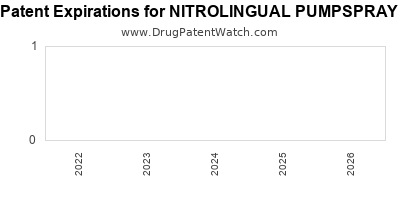 Drug patent expirations by year for NITROLINGUAL PUMPSPRAY