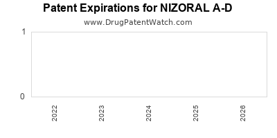 drug patent expirations by year for NIZORAL A-D