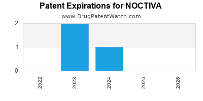Drug patent expirations by year for NOCTIVA