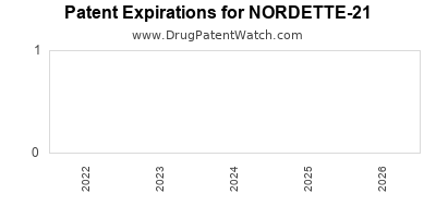 Drug patent expirations by year for NORDETTE-21