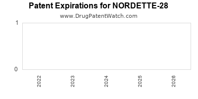 drug patent expirations by year for NORDETTE-28