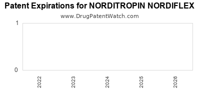 Drug patent expirations by year for NORDITROPIN NORDIFLEX