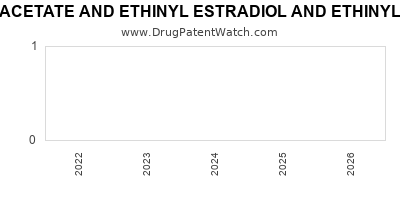 Drug patent expirations by year for NORETHINDRONE ACETATE AND ETHINYL ESTRADIOL AND ETHINYL ESTRADIOL AND FERROUS FUMARATE