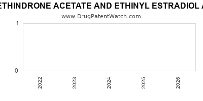 drug patent expirations by year for NORETHINDRONE ACETATE AND ETHINYL ESTRADIOL AND FERROUS FUMARATE