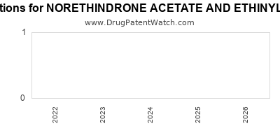 drug patent expirations by year for NORETHINDRONE ACETATE AND ETHINYL ESTRADIOL