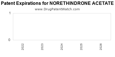 drug patent expirations by year for NORETHINDRONE ACETATE