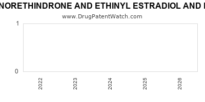 Drug patent expirations by year for NORETHINDRONE AND ETHINYL ESTRADIOL AND FERROUS FUMARATE