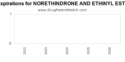 drug patent expirations by year for NORETHINDRONE AND ETHINYL ESTRADIOL