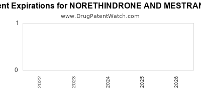 Drug patent expirations by year for NORETHINDRONE AND MESTRANOL
