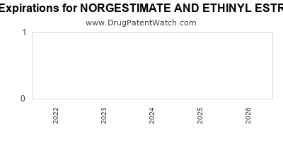Drug patent expirations by year for NORGESTIMATE AND ETHINYL ESTRADIOL