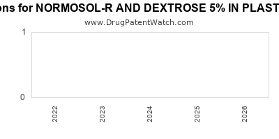 drug patent expirations by year for NORMOSOL-R AND DEXTROSE 5% IN PLASTIC CONTAINER