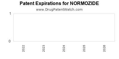 Drug patent expirations by year for NORMOZIDE