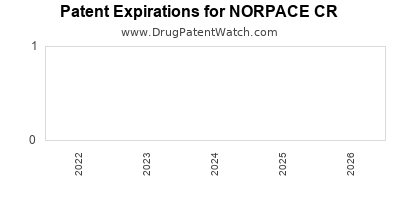 Drug patent expirations by year for NORPACE CR