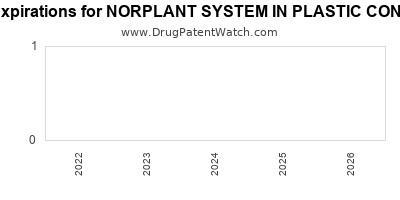 drug patent expirations by year for NORPLANT SYSTEM IN PLASTIC CONTAINER