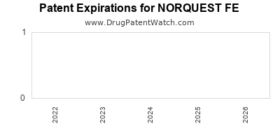 Drug patent expirations by year for NORQUEST FE