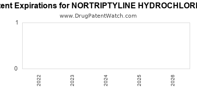 Drug patent expirations by year for NORTRIPTYLINE HYDROCHLORIDE