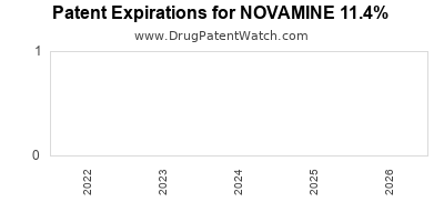 Drug patent expirations by year for NOVAMINE 11.4%