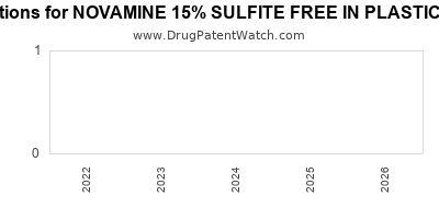 Drug patent expirations by year for NOVAMINE 15% SULFITE FREE IN PLASTIC CONTAINER