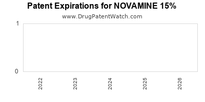 Drug patent expirations by year for NOVAMINE 15%