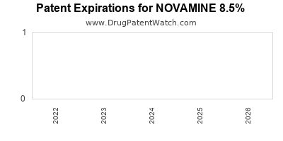 Drug patent expirations by year for NOVAMINE 8.5%