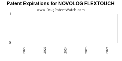 Drug patent expirations by year for NOVOLOG FLEXTOUCH