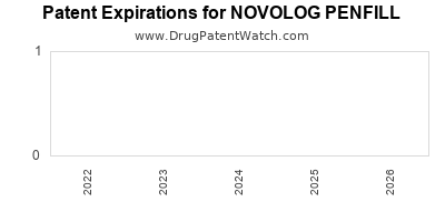 Drug patent expirations by year for NOVOLOG PENFILL