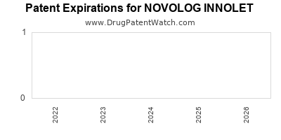 Drug patent expirations by year for NOVOLOG INNOLET