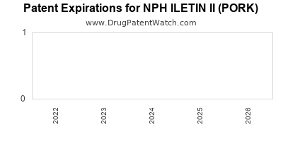 drug patent expirations by year for NPH ILETIN II (PORK)
