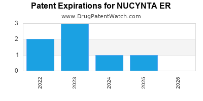 Drug patent expirations by year for NUCYNTA ER