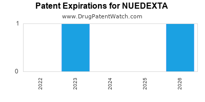 Drug patent expirations by year for NUEDEXTA