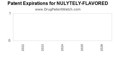 Drug patent expirations by year for NULYTELY-FLAVORED