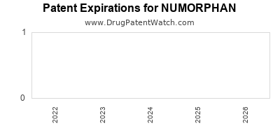 drug patent expirations by year for NUMORPHAN