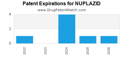 Drug patent expirations by year for NUPLAZID