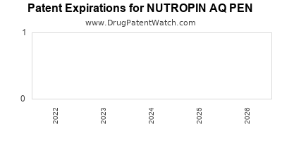 Drug patent expirations by year for NUTROPIN AQ PEN