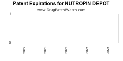 Drug patent expirations by year for NUTROPIN DEPOT