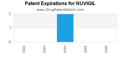 Drug patent expirations by year for NUVIGIL