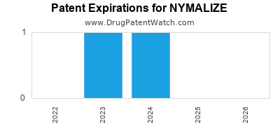 Drug patent expirations by year for NYMALIZE
