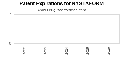 drug patent expirations by year for NYSTAFORM