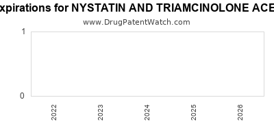 Drug patent expirations by year for NYSTATIN AND TRIAMCINOLONE ACETONIDE