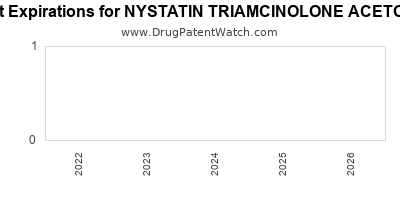 drug patent expirations by year for NYSTATIN TRIAMCINOLONE ACETONIDE