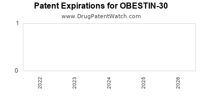 drug patent expirations by year for OBESTIN-30