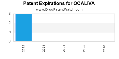 Drug patent expirations by year for OCALIVA