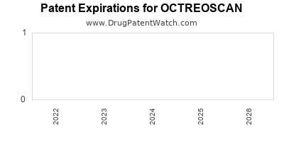 Drug patent expirations by year for OCTREOSCAN