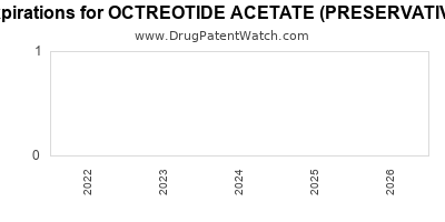 Drug patent expirations by year for OCTREOTIDE ACETATE (PRESERVATIVE FREE)