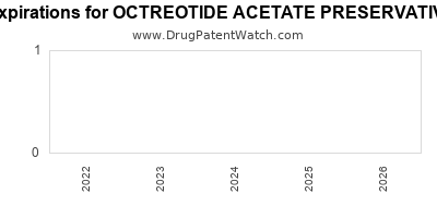 Drug patent expirations by year for OCTREOTIDE ACETATE PRESERVATIVE FREE